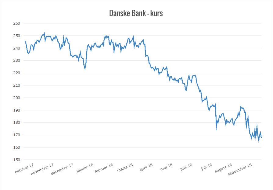 danske bank aktier